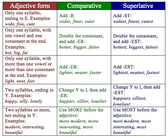 comparatives-and-superlatives-examples